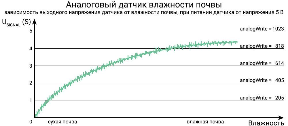 График напряжения на выходе датчика влажности почвы