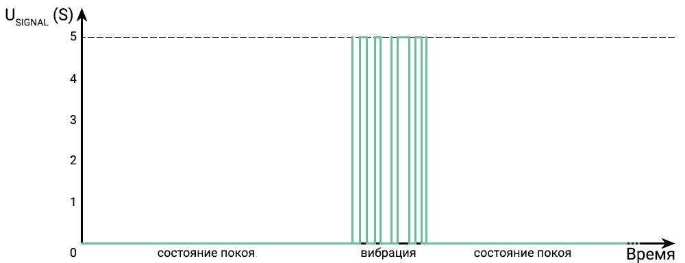 График датчика вибраций
