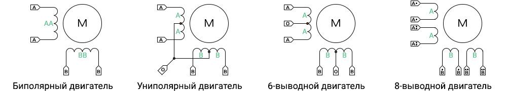 Виды шаговых двигателей по типу статора