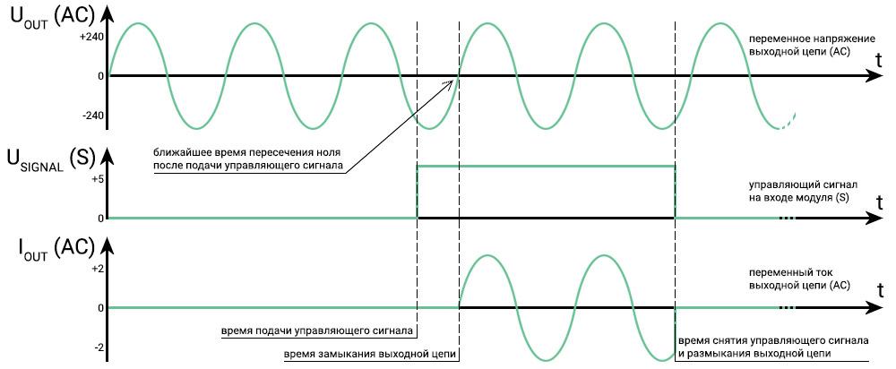 Графики твердотельного реле с функцией пересечения нуля - перехода через ноль