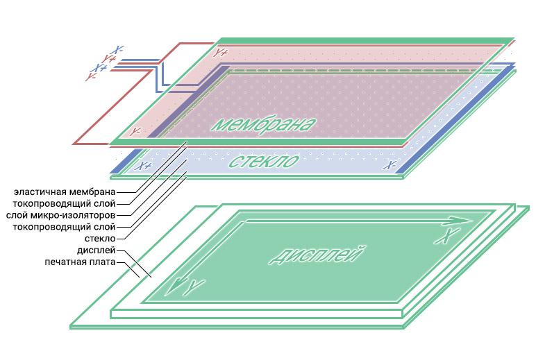 Состав резистивного TouchScreen