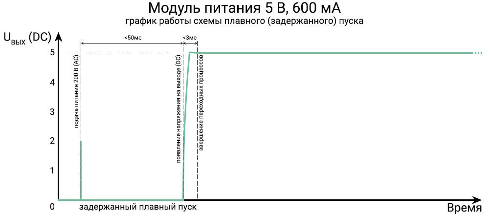 График напряжения на выходе модуля питания