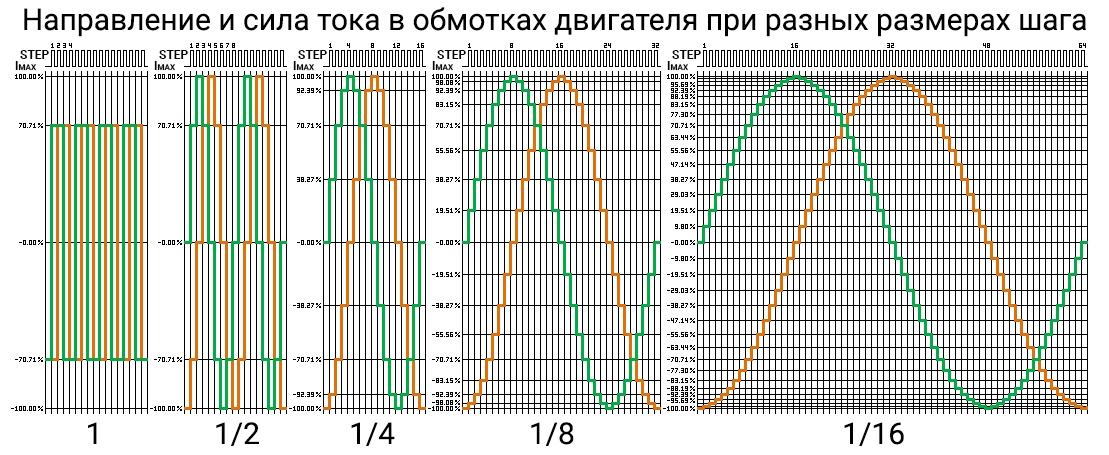 Сила тока в обмотках шагового двигателя