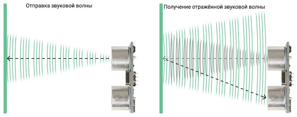 Принцип действия ультразвукового датчика расстояния HC-SR04