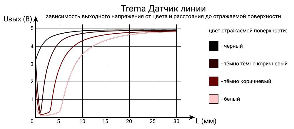 Графики зависимости аналогового датчика линии