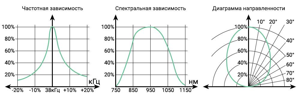 Графики зависимости ИК-приёмника