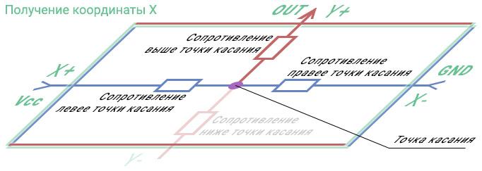 Получение координат по оси X с сенсорного экрана